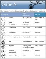 diferencias-entre-los-sintomas-de-la-gripe-estacionaria-y-la-gripe-a